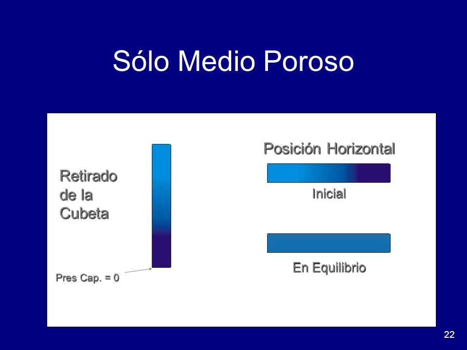 22 Sólo Medio Poroso Retirado de la Cubeta Posición Horizontal Inicial En Equilibrio Pres Cap. = 0