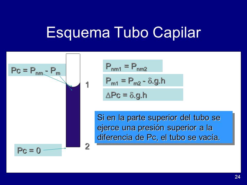24 Esquema Tubo Capilar Pc = P nm - P m Pc = 0 1 2 P nm1 = P nm2 P m1 = P m2 -.g.h Pc =.g.h Pc =.g.h Si en la parte superior del tubo se ejerce una presión superior a la diferencia de Pc, el tubo se vacía.