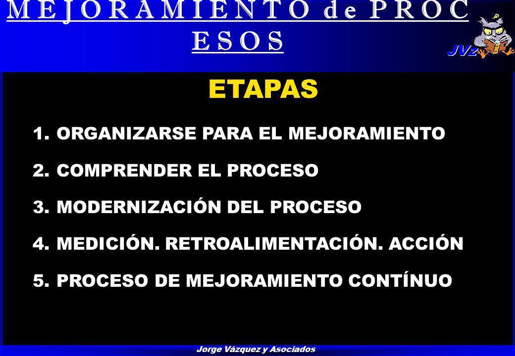 Jorge Vázquez y Asociados M E J O R A M I E N T O d e P R O C E S O S ETAPAS 1.ORGANIZARSE PARA EL MEJORAMIENTO 2.COMPRENDER EL PROCESO 3.MODERNIZACIÓN DEL PROCESO 4.MEDICIÓN.