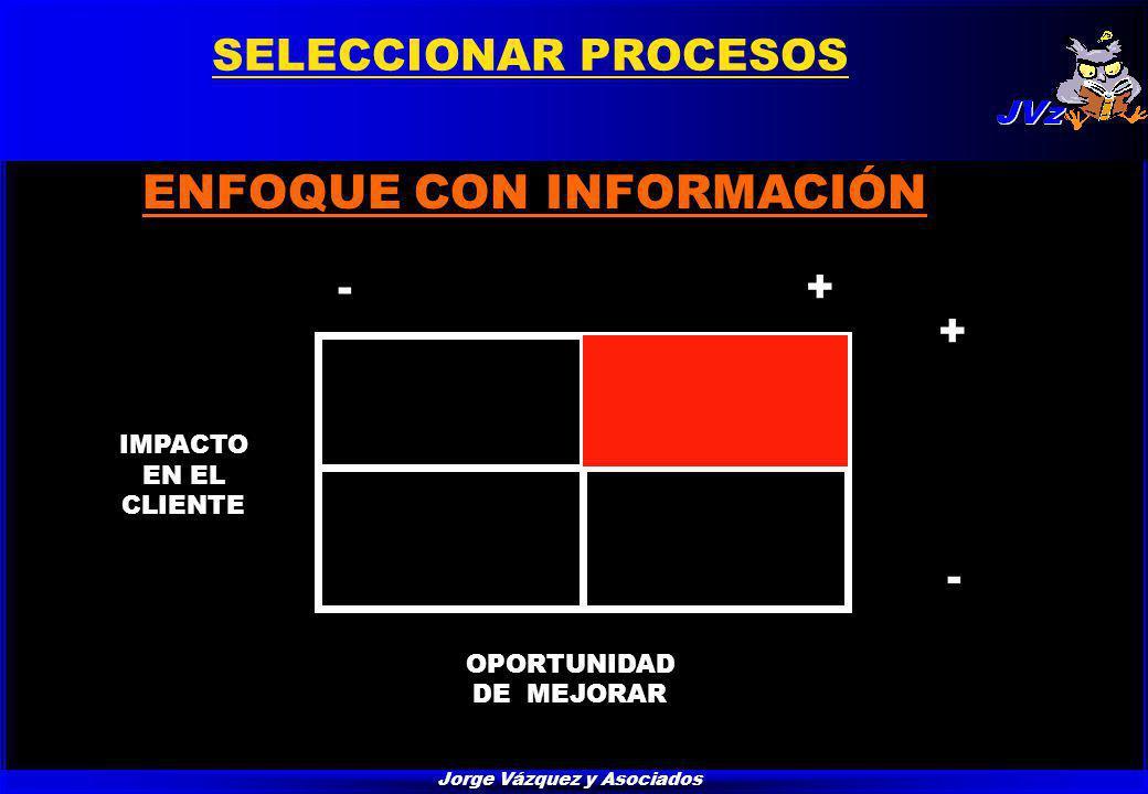 Jorge Vázquez y Asociados SELECCIONAR PROCESOS ENFOQUE CON INFORMACIÓN IMPACTO EN EL CLIENTE OPORTUNIDAD DE MEJORAR + - +-