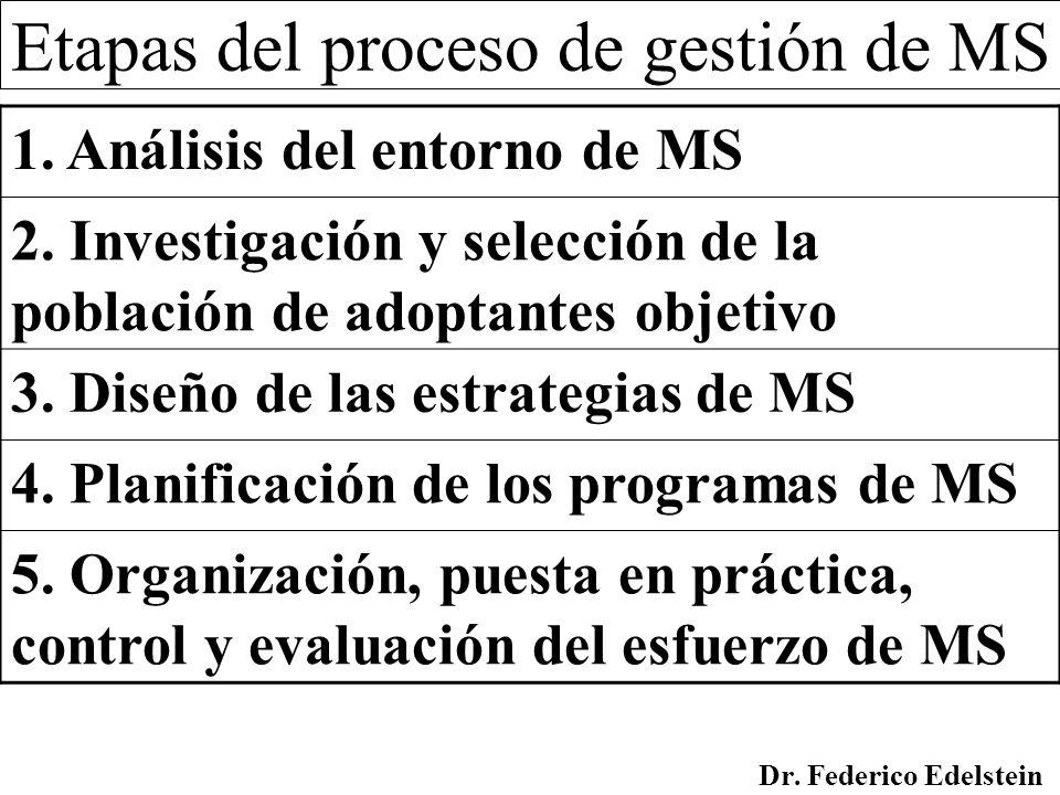 Etapas del proceso de gestión de MS 1. Análisis del entorno de MS 2. Investigación y selección de la población de adoptantes objetivo 3. Diseño de las