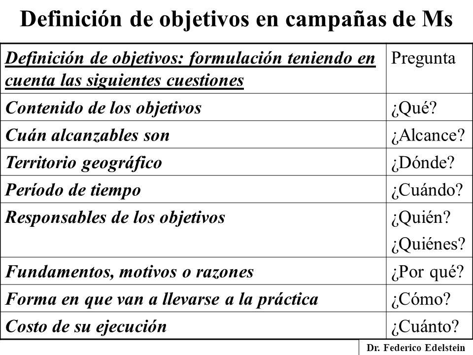 Definición de objetivos en campañas de Ms Definición de objetivos: formulación teniendo en cuenta las siguientes cuestiones Pregunta Contenido de los