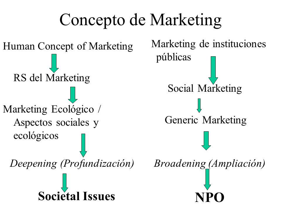 Concepto de Marketing Human Concept of Marketing RS del Marketing Marketing Ecológico / Aspectos sociales y ecológicos Marketing de instituciones públicas Social Marketing Generic Marketing Deepening (Profundización) Societal Issues Broadening (Ampliación) NPO