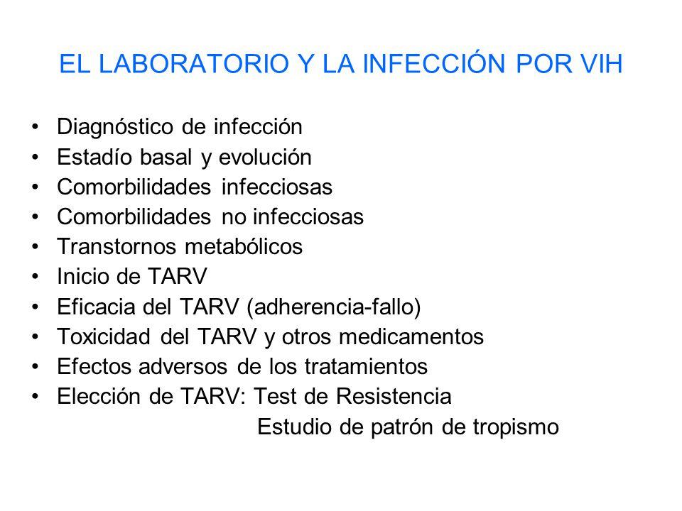 EL LABORATORIO Y LA INFECCIÓN POR VIH Diagnóstico de infección Estadío basal y evolución Comorbilidades infecciosas Comorbilidades no infecciosas Transtornos metabólicos Inicio de TARV Eficacia del TARV (adherencia-fallo) Toxicidad del TARV y otros medicamentos Efectos adversos de los tratamientos Elección de TARV: Test de Resistencia Estudio de patrón de tropismo