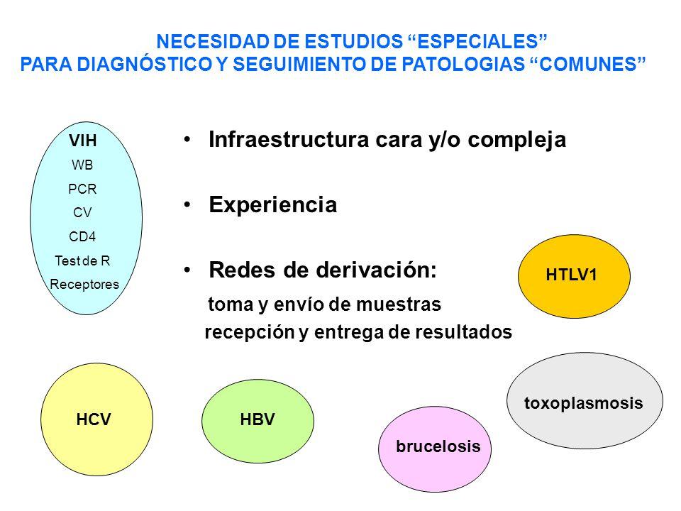 NECESIDAD DE ESTUDIOS ESPECIALES PARA DIAGNÓSTICO Y SEGUIMIENTO DE PATOLOGIAS COMUNES Infraestructura cara y/o compleja Experiencia Redes de derivación: toma y envío de muestras recepción y entrega de resultados VIH WB PCR CV CD4 Test de R Receptores HCV brucelosis HBV toxoplasmosis HTLV1