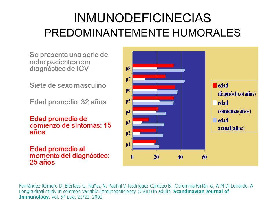 INMUNODEFICINECIAS PREDOMINANTEMENTE HUMORALES Se presenta una serie de ocho pacientes con diagnóstico de ICV Siete de sexo masculino Edad promedio: 3