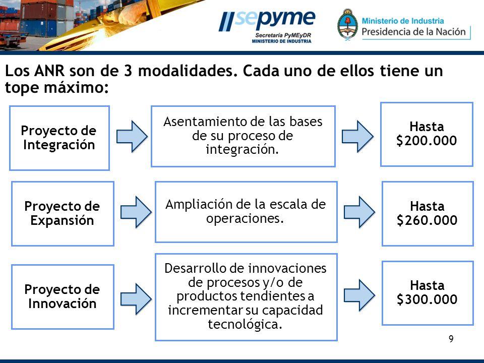 9 Proyecto de Innovación Desarrollo de innovaciones de procesos y/o de productos tendientes a incrementar su capacidad tecnológica. Hasta $300.000 Pro