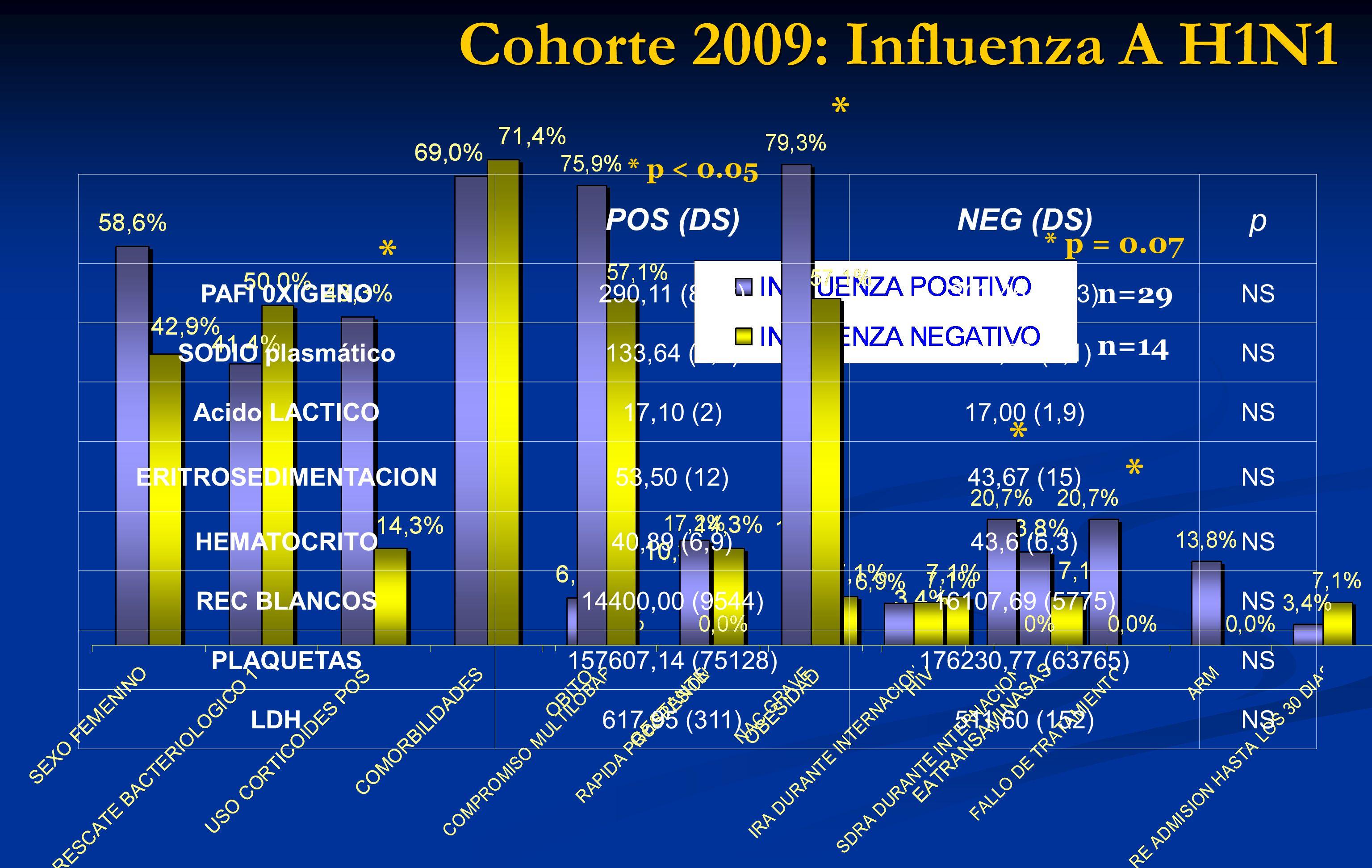 Cohorte 2009: Influenza A H1N1 * n=29n=14n=29n=14 n=29 n=14 * p < 0.05 * * * * p = 0.07 POS (DS)NEG (DS) p PAFI 0XIGENO290,11 (81,6)303,46 (73,3)NS SO