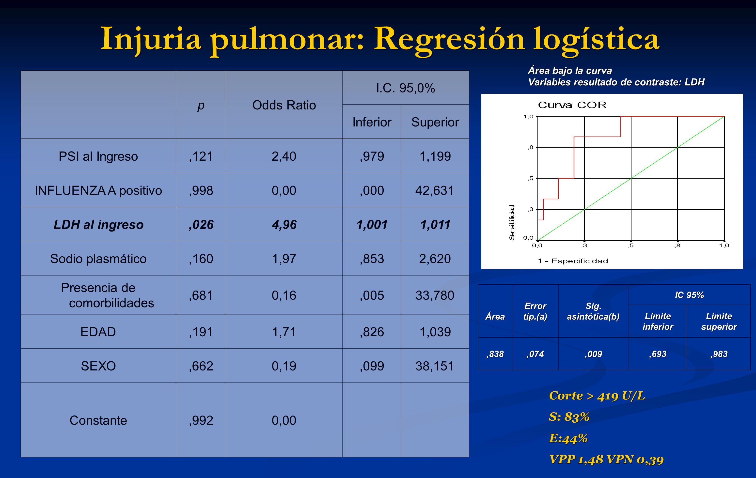 Injuria pulmonar: Regresión logística pOdds Ratio I.C. 95,0% InferiorSuperior PSI al Ingreso,1212,40,9791,199 INFLUENZA A positivo,9980,00,00042,631 L