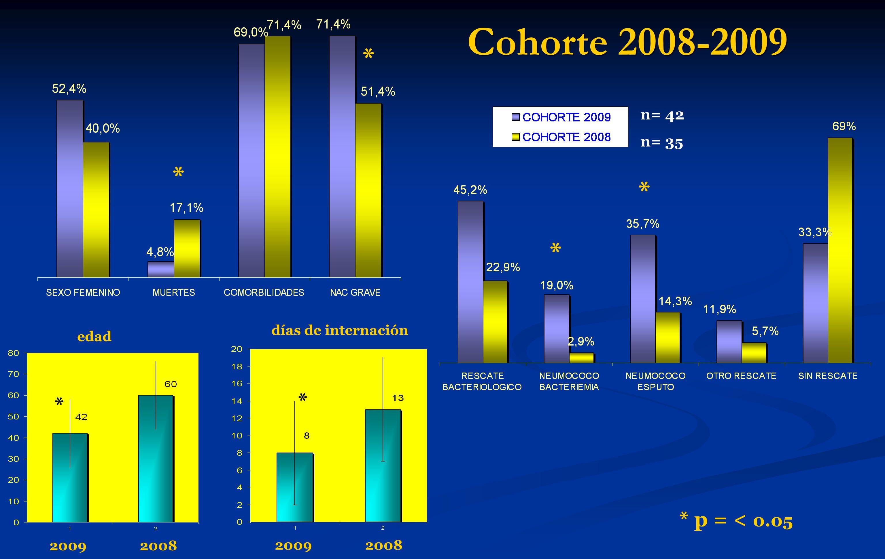 Cohorte 2008-2009 * p = < 0.05 * * n= 42 n= 35 * * edad días de internación 20092008 * * 20092008