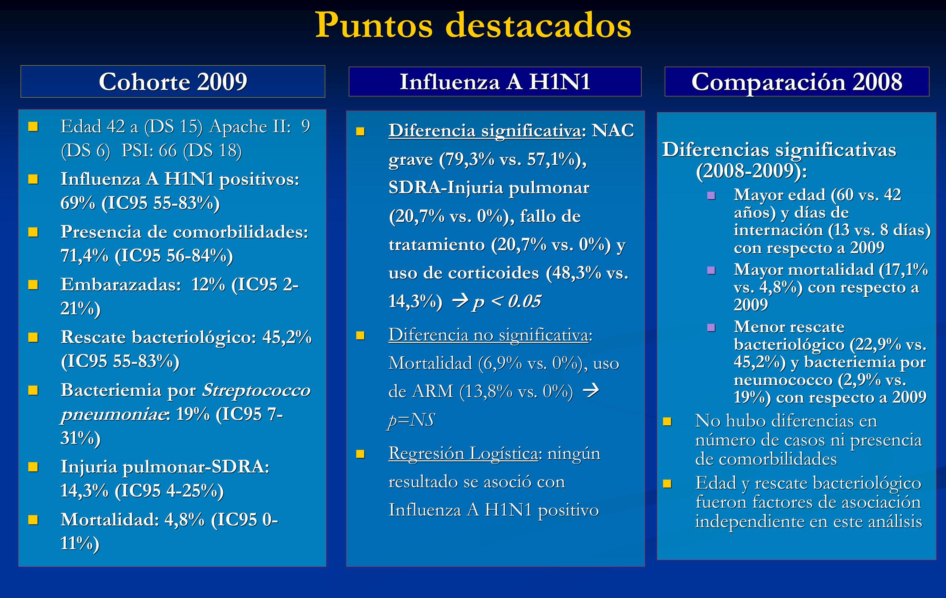 Cohorte 2009 Edad 42 a (DS 15) Apache II: 9 (DS 6) PSI: 66 (DS 18) Edad 42 a (DS 15) Apache II: 9 (DS 6) PSI: 66 (DS 18) Influenza A H1N1 positivos: 6