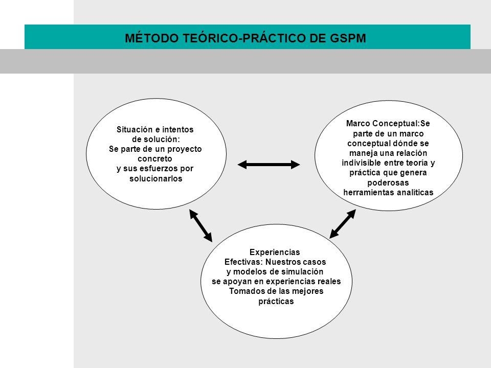 Situación e intentos de solución: Se parte de un proyecto concreto y sus esfuerzos por solucionarlos Marco Conceptual:Se parte de un marco conceptual