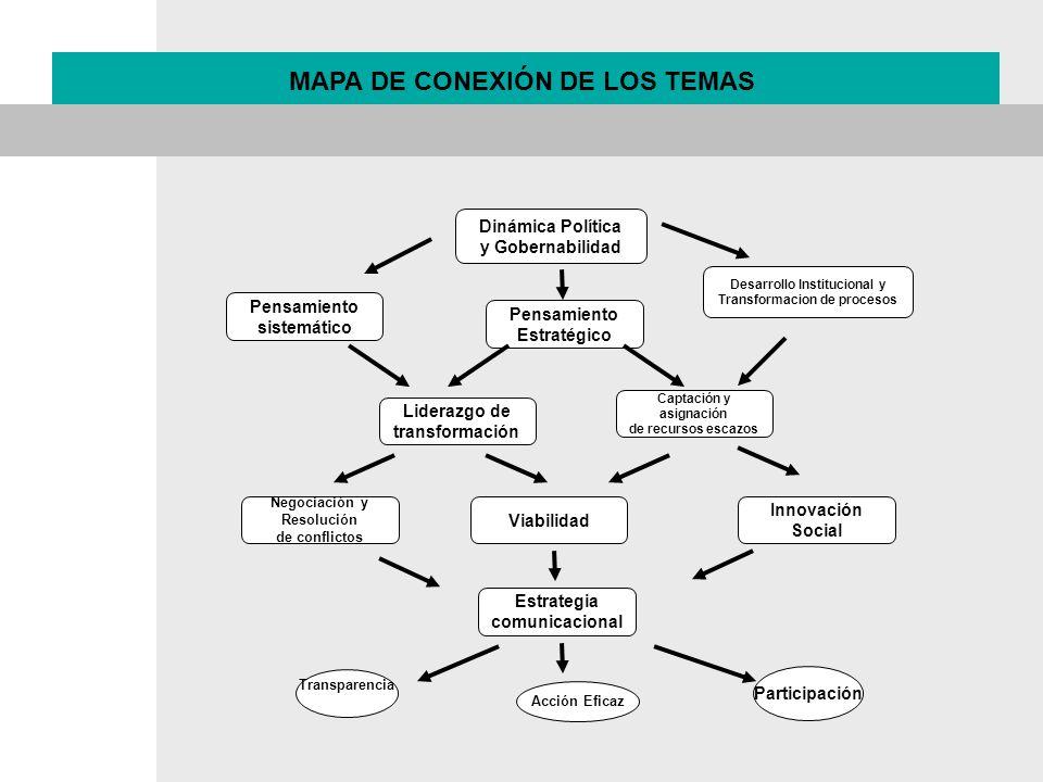 Dinámica Política y Gobernabilidad Pensamiento sistemático Innovación Social Pensamiento Estratégico Liderazgo de transformación Captación y asignació