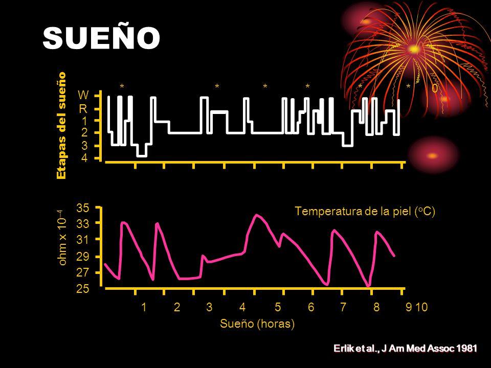 SUEÑO Etapas del sueño ******0******0 W R 1 2 3 4 ohm x 10 –4 Temperatura de la piel ( o C) 35 33 31 29 27 25 12345678910 Sueño (horas) Erlik et al., J Am Med Assoc 1981