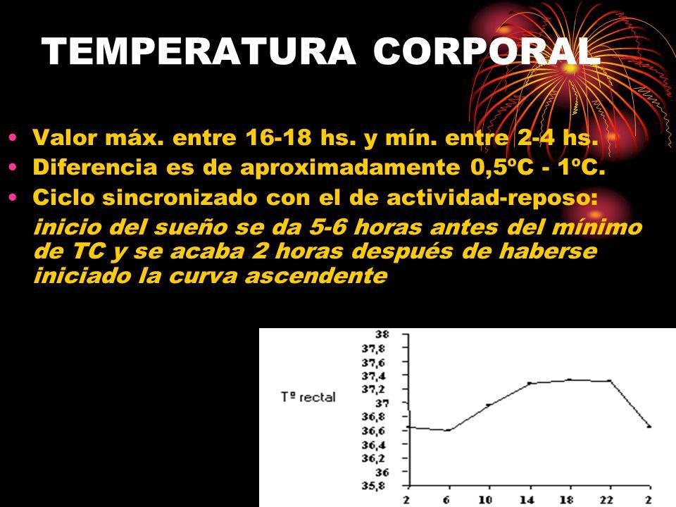 TEMPERATURA CORPORAL Valor máx.entre 16-18 hs. y mín.