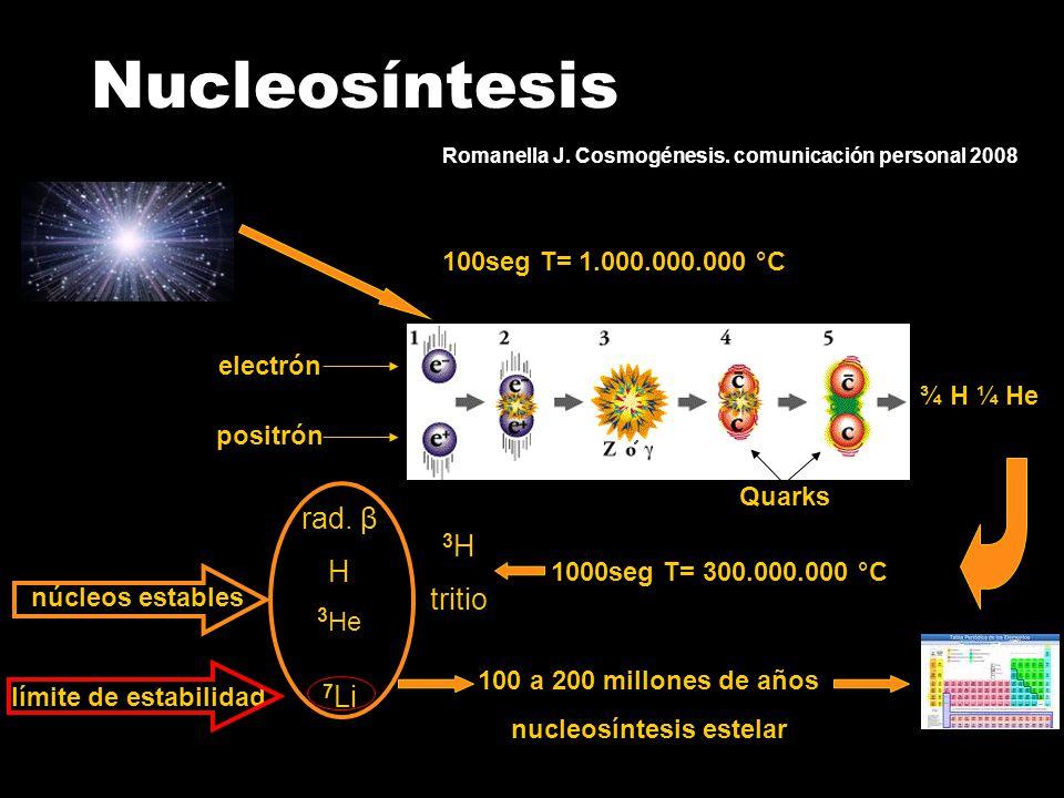 Nucleosíntesis 100seg T= 1.000.000.000 °C ¾ H ¼ He electrón positrón Quarks 1000seg T= 300.000.000 °C 3 H tritio rad.
