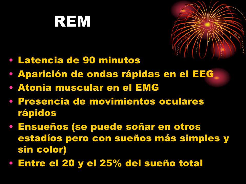 REM Latencia de 90 minutos Aparición de ondas rápidas en el EEG Atonía muscular en el EMG Presencia de movimientos oculares rápidos Ensueños (se puede soñar en otros estadíos pero con sueños más simples y sin color) Entre el 20 y el 25% del sueño total