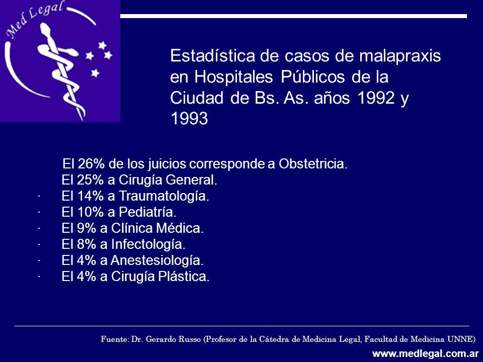 Estadística de casos de malapraxis en Hospitales Públicos de la Ciudad de Bs. As. años 1992 y 1993 El 26% de los juicios corresponde a Obstetricia. El