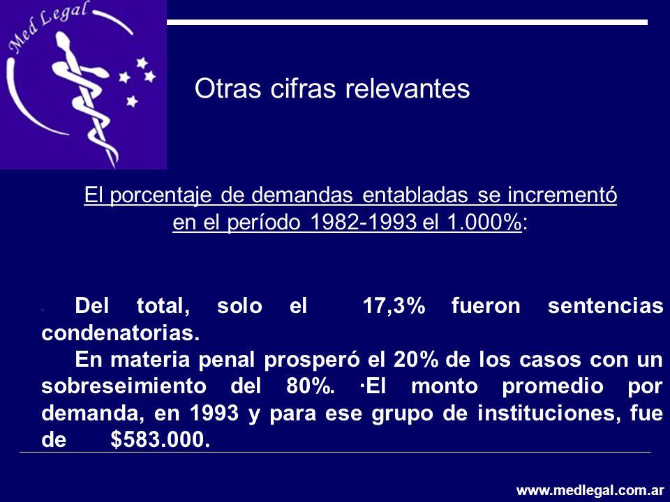 Otras cifras relevantes El porcentaje de demandas entabladas se incrementó en el período 1982-1993 el 1.000%: · Del total, solo el 17,3% fueron senten