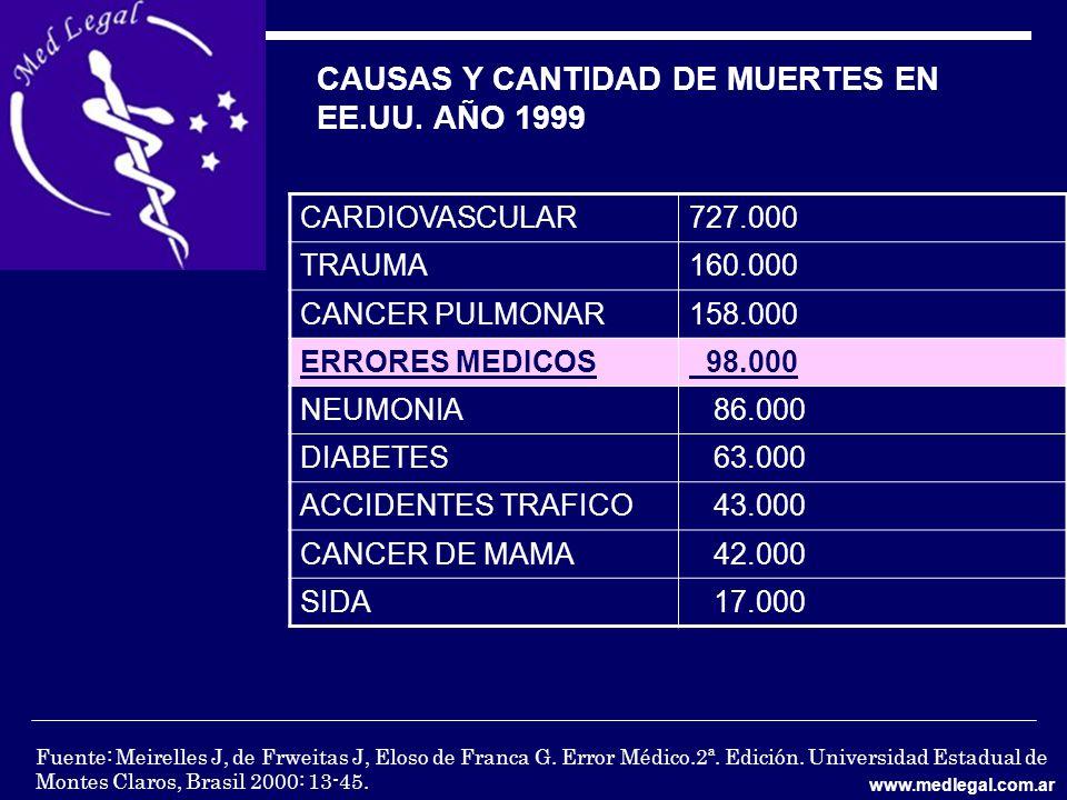 CAUSAS Y CANTIDAD DE MUERTES EN EE.UU. AÑO 1999 CARDIOVASCULAR727.000 TRAUMA160.000 CANCER PULMONAR158.000 ERRORES MEDICOS 98.000 NEUMONIA 86.000 DIAB