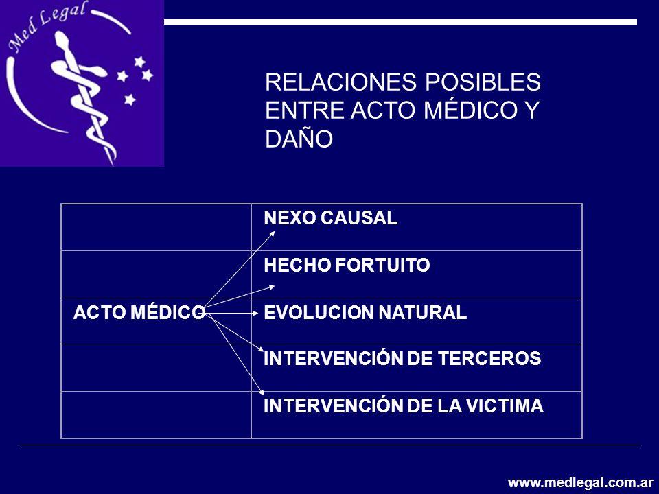 RELACIONES POSIBLES ENTRE ACTO MÉDICO Y DAÑO NEXO CAUSAL HECHO FORTUITO ACTO MÉDICOEVOLUCION NATURAL INTERVENCIÓN DE TERCEROS INTERVENCIÓN DE LA VICTI