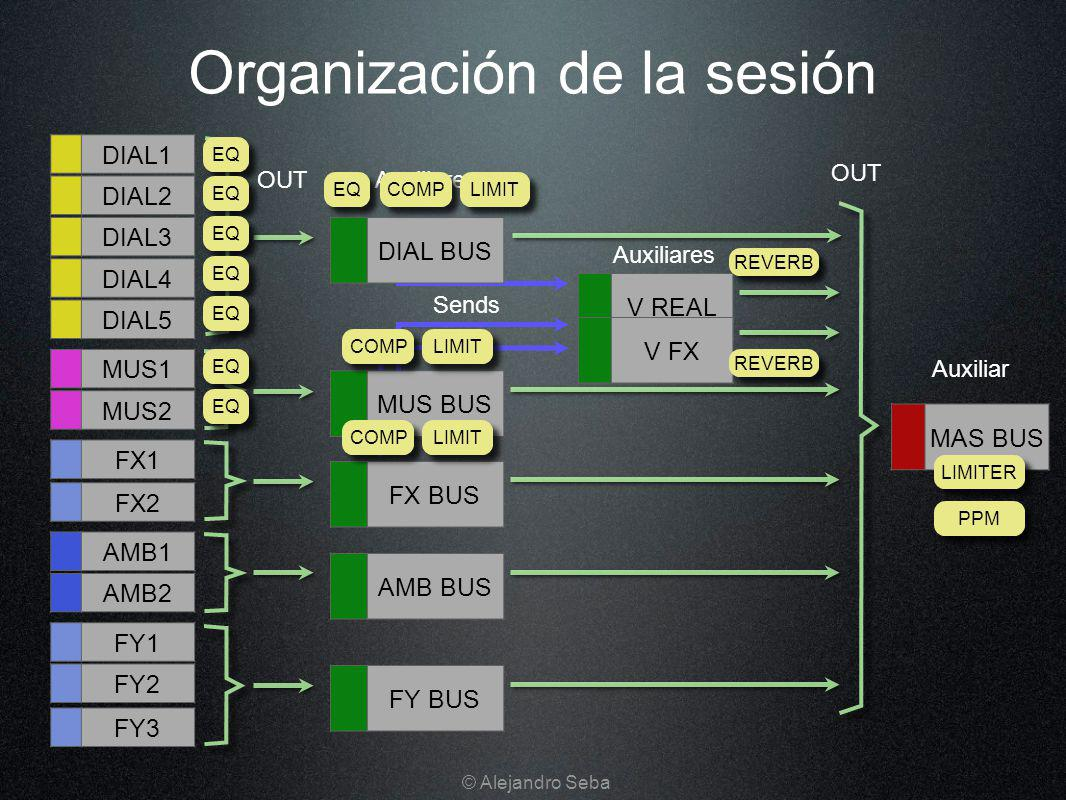 Organización de la sesión DIAL1 DIAL2 DIAL3 MUS1 MUS2 FY2 AMB1 AMB2 DIAL4 DIAL5 FX1 FX2 FY1 FY3 OUT DIAL BUS MUS BUS FX BUS AMB BUS FY BUS V REAL V FX