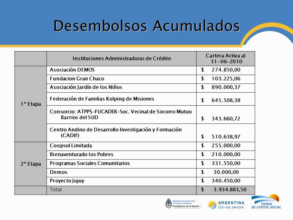 Desembolsos Acumulados Instituciones Administradoras de Crédito Cartera Activa al 31-06-2010 1º Etapa Asociación DEMOS $ 274.850,00 Fundacion Gran Cha