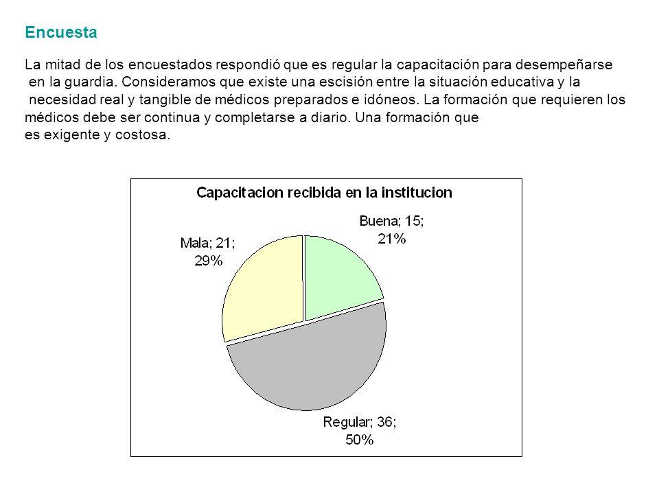 Encuesta La mitad de los encuestados respondió que es regular la capacitación para desempeñarse en la guardia.