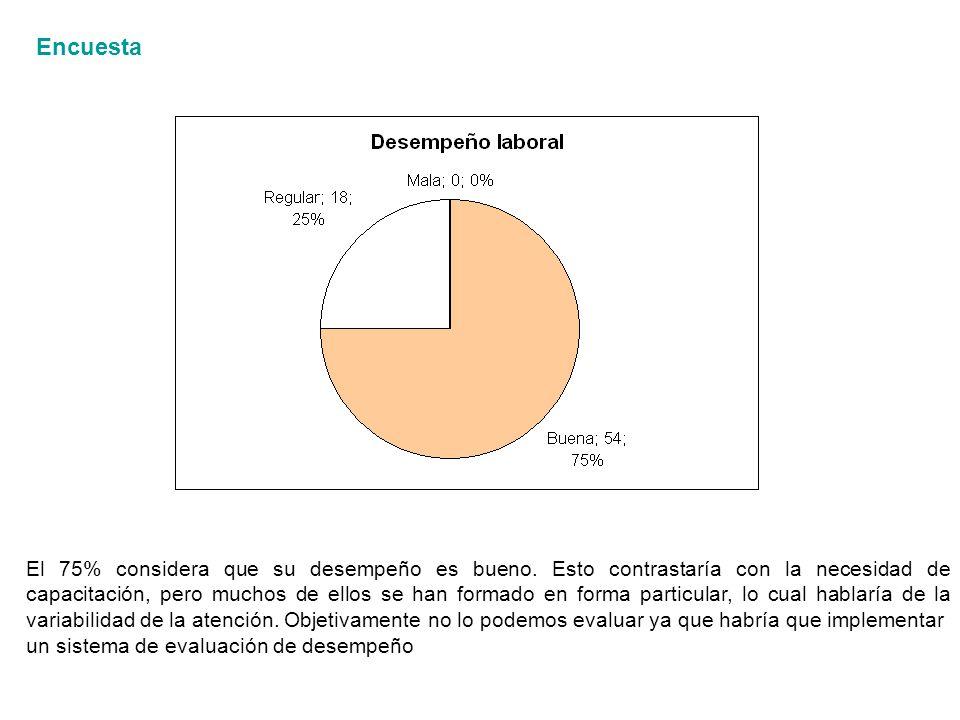 Encuesta El 75% considera que su desempeño es bueno.