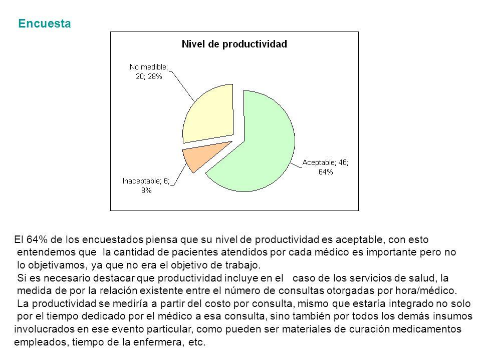 Encuesta El 64% de los encuestados piensa que su nivel de productividad es aceptable, con esto entendemos que la cantidad de pacientes atendidos por cada médico es importante pero no lo objetivamos, ya que no era el objetivo de trabajo.