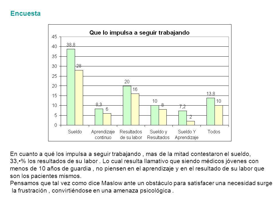 Encuesta En cuanto a qué los impulsa a seguir trabajando, mas de la mitad contestaron el sueldo, 33,% los resultados de su labor.