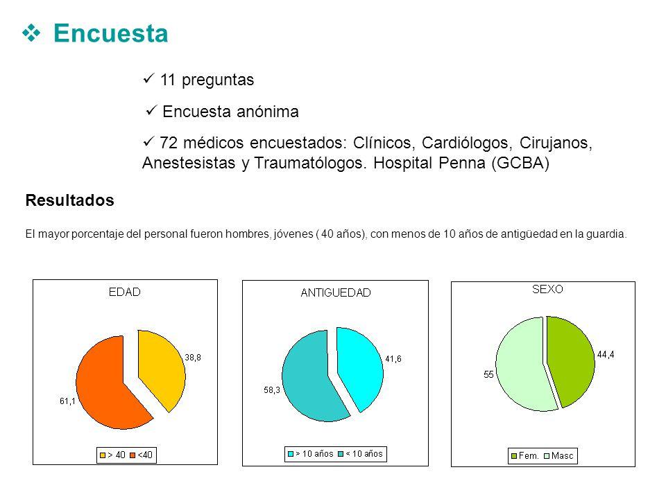Encuesta 72 médicos encuestados: Clínicos, Cardiólogos, Cirujanos, Anestesistas y Traumatólogos.