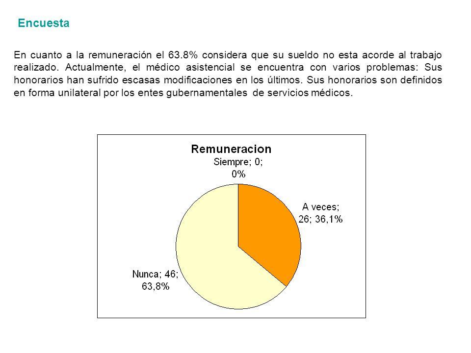En cuanto a la remuneración el 63.8% considera que su sueldo no esta acorde al trabajo realizado.