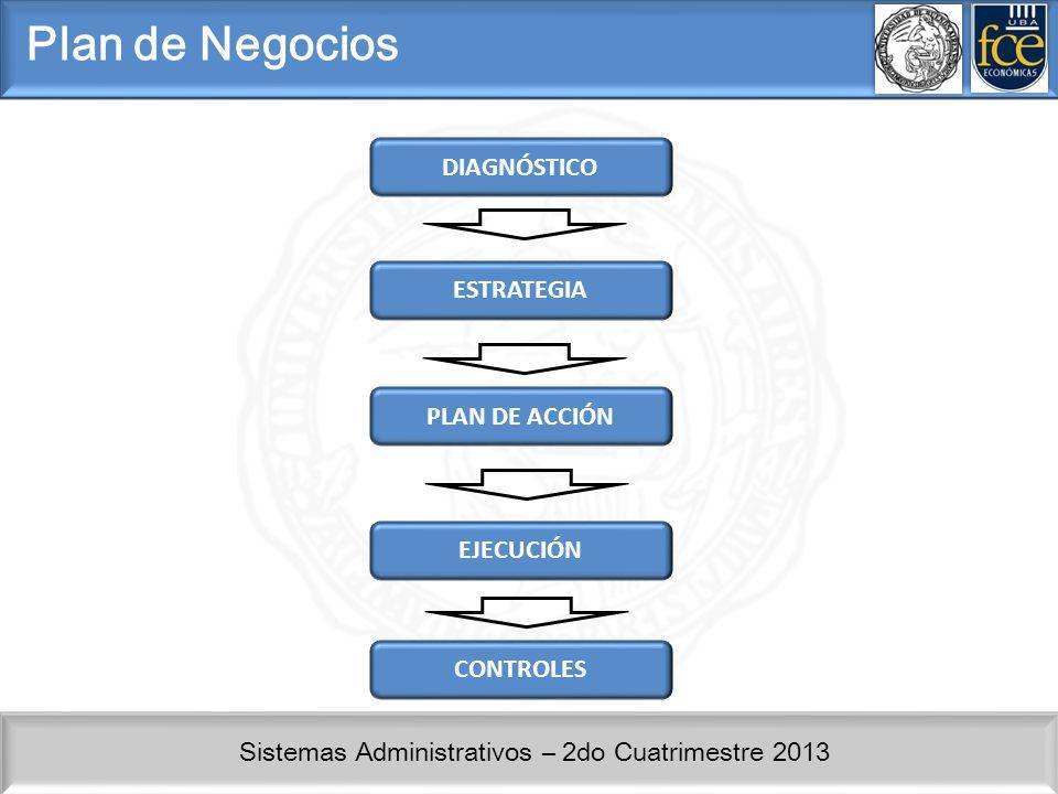 Sistemas Administrativos – 2do Cuatrimestre 2013 Plan de Negocios Plan de Marketing Cruz de Porter Matriz del Corredor – Posicionamiento.