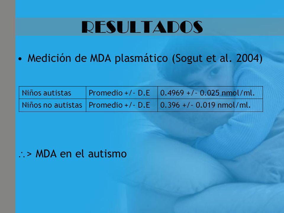 RESULTADOS Medición de MDA plasmático (Sogut et al. 2004) > MDA en el autismo Niños autistasPromedio +/- D.E0.4969 +/- 0.025 nmol/ml. Niños no autista