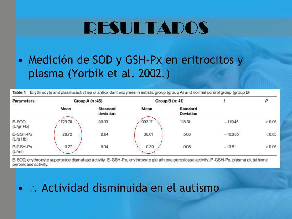 RESULTADOS Medición de SOD y GSH-Px en eritrocitos y plasma (Yorbik et al. 2002.) Actividad disminuida en el autismo