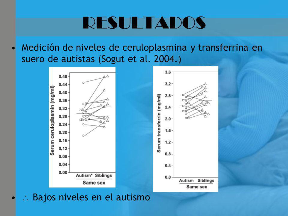 RESULTADOS Medición de niveles de ceruloplasmina y transferrina en suero de autistas (Sogut et al. 2004.) Bajos niveles en el autismo