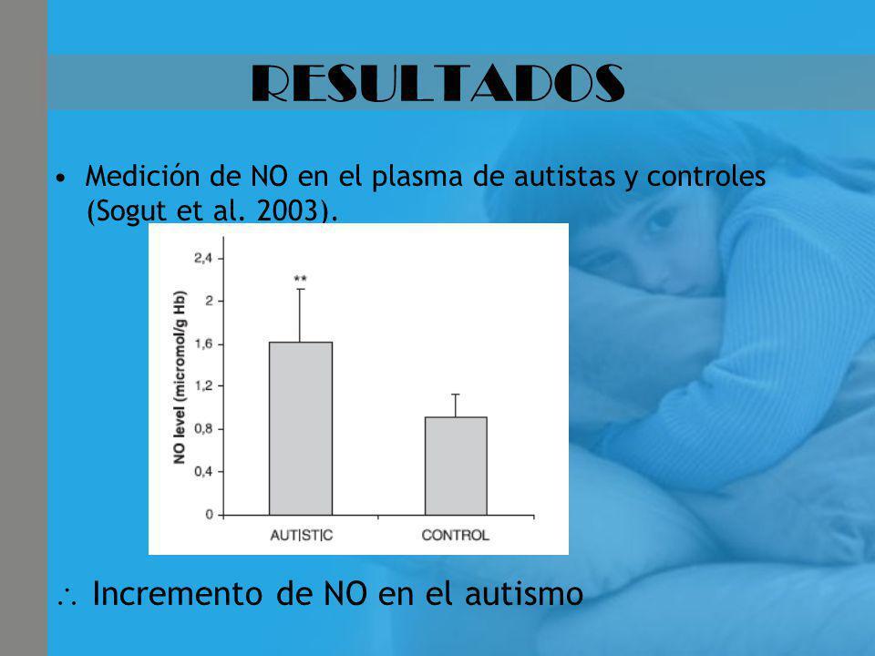 RESULTADOS Medición de NO en el plasma de autistas y controles (Sogut et al. 2003). Incremento de NO en el autismo