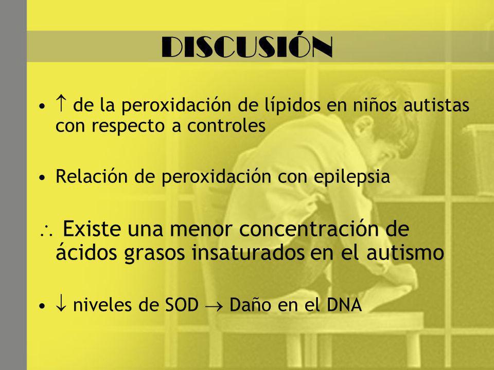 DISCUSIÓN de la peroxidación de lípidos en niños autistas con respecto a controles Relación de peroxidación con epilepsia Existe una menor concentración de ácidos grasos insaturados en el autismo niveles de SOD Daño en el DNA