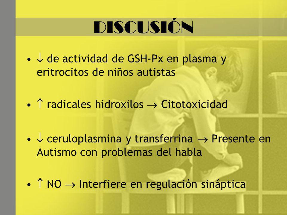 DISCUSIÓN de actividad de GSH-Px en plasma y eritrocitos de niños autistas radicales hidroxilos Citotoxicidad ceruloplasmina y transferrina Presente en Autismo con problemas del habla NO Interfiere en regulación sináptica