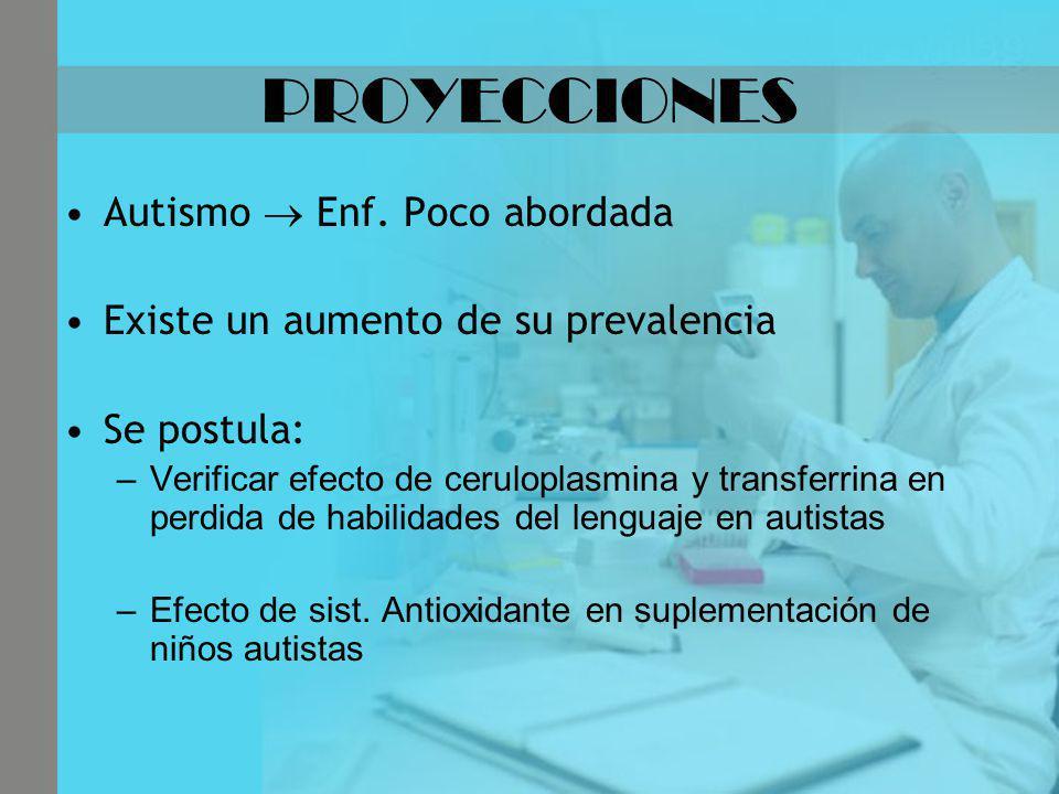 PROYECCIONES Autismo Enf. Poco abordada Existe un aumento de su prevalencia Se postula: –Verificar efecto de ceruloplasmina y transferrina en perdida