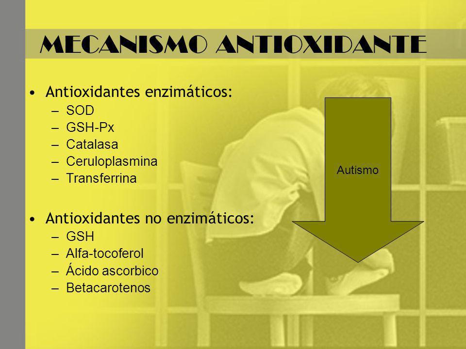 MECANISMO ANTIOXIDANTE Antioxidantes enzimáticos: –SOD –GSH-Px –Catalasa –Ceruloplasmina –Transferrina Antioxidantes no enzimáticos: –GSH –Alfa-tocoferol –Ácido ascorbico –Betacarotenos Autismo