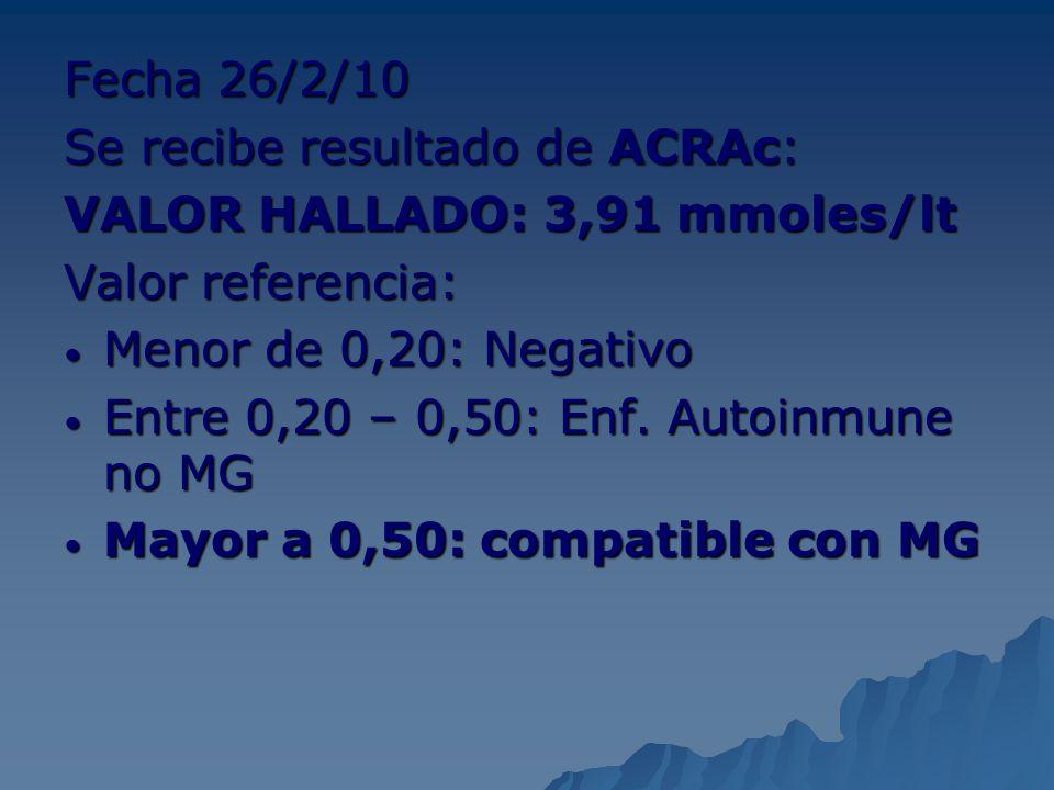 Fecha 26/2/10 Se recibe resultado de ACRAc: VALOR HALLADO: 3,91 mmoles/lt Valor referencia: Menor de 0,20: Negativo Menor de 0,20: Negativo Entre 0,20