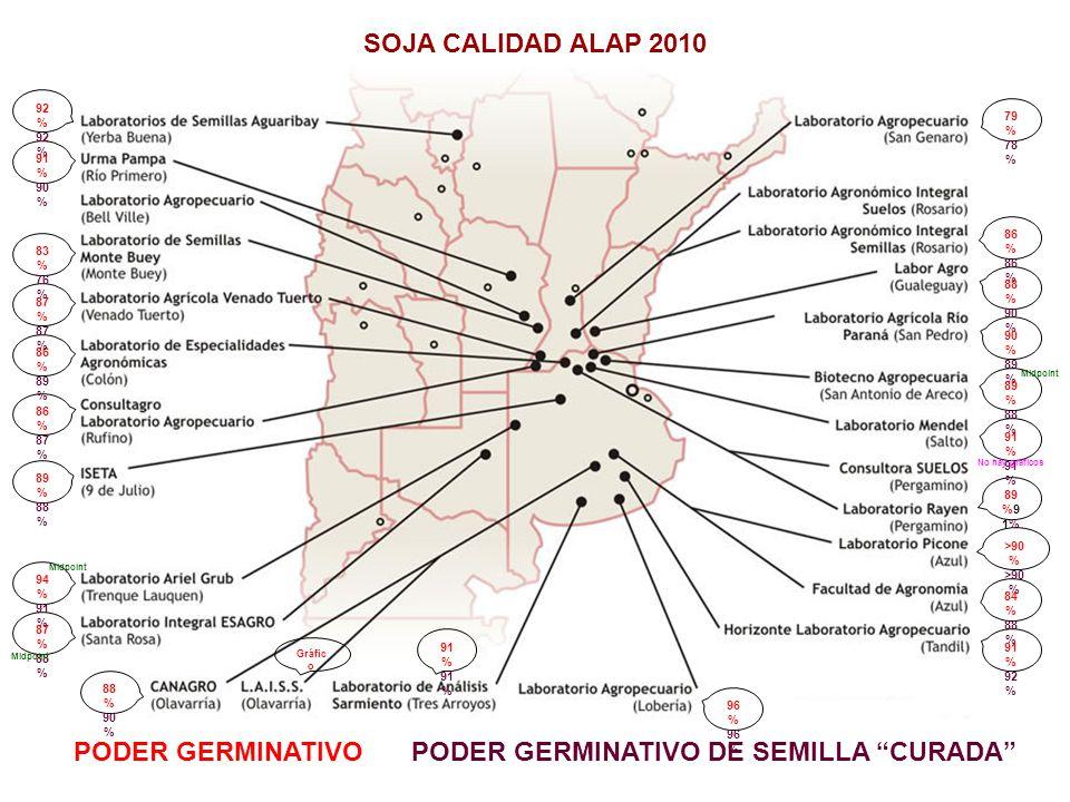 PODER GERMINATIVOPODER GERMINATIVO DE SEMILLA CURADA Laboratorio Agropecuario (San Genaro) PODER GERMINATIVO Ttz VIGOR Ttz