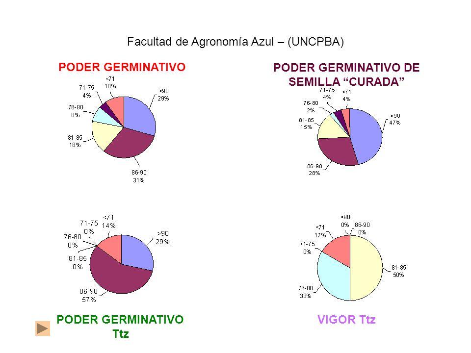 PODER GERMINATIVO PODER GERMINATIVO DE SEMILLA CURADA Facultad de Agronomía Azul – (UNCPBA) PODER GERMINATIVO Ttz VIGOR Ttz