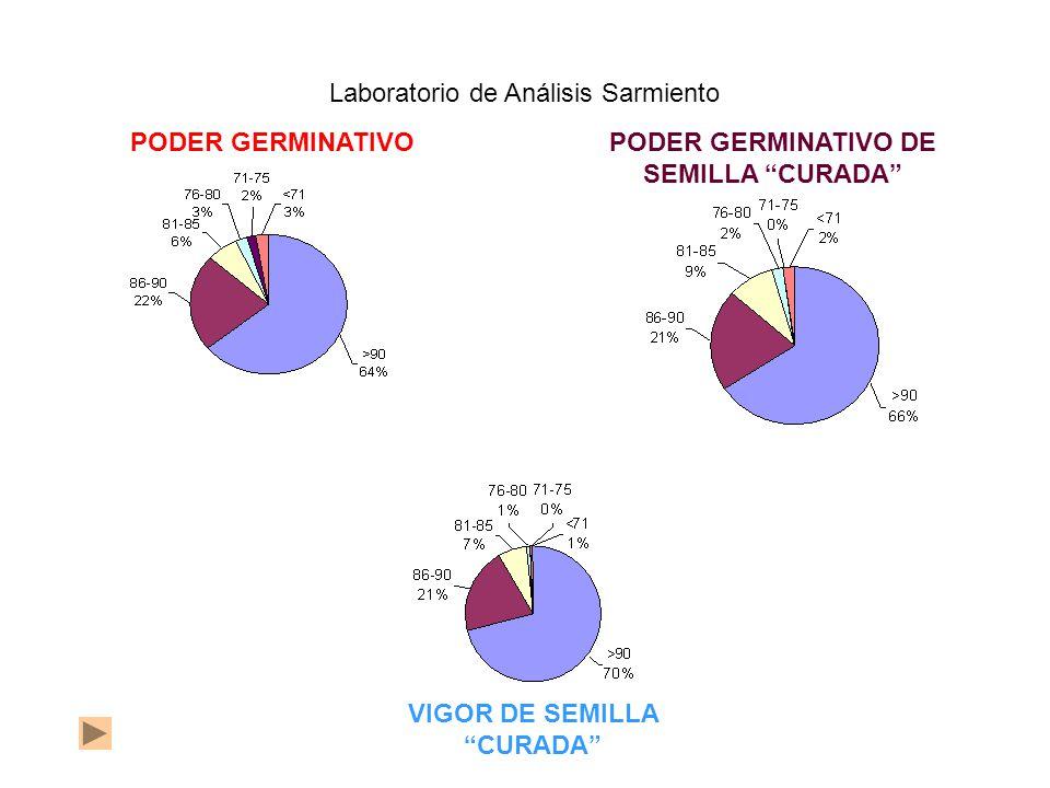 PODER GERMINATIVOPODER GERMINATIVO DE SEMILLA CURADA Laboratorio de Análisis Sarmiento VIGOR DE SEMILLA CURADA