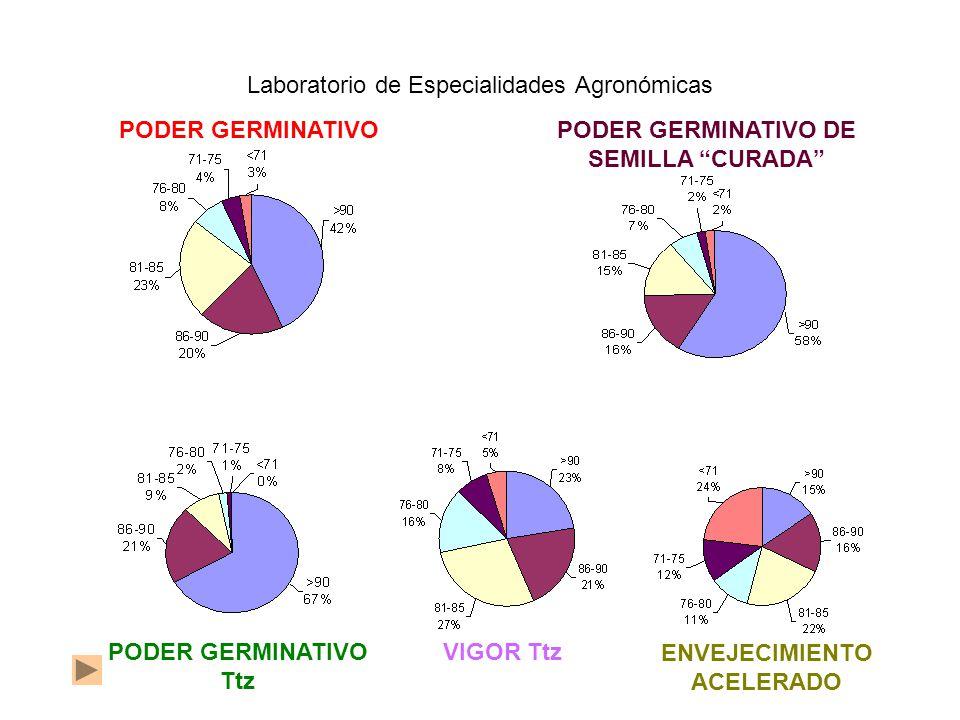 PODER GERMINATIVOPODER GERMINATIVO DE SEMILLA CURADA Laboratorio de Especialidades Agronómicas PODER GERMINATIVO Ttz VIGOR Ttz ENVEJECIMIENTO ACELERADO