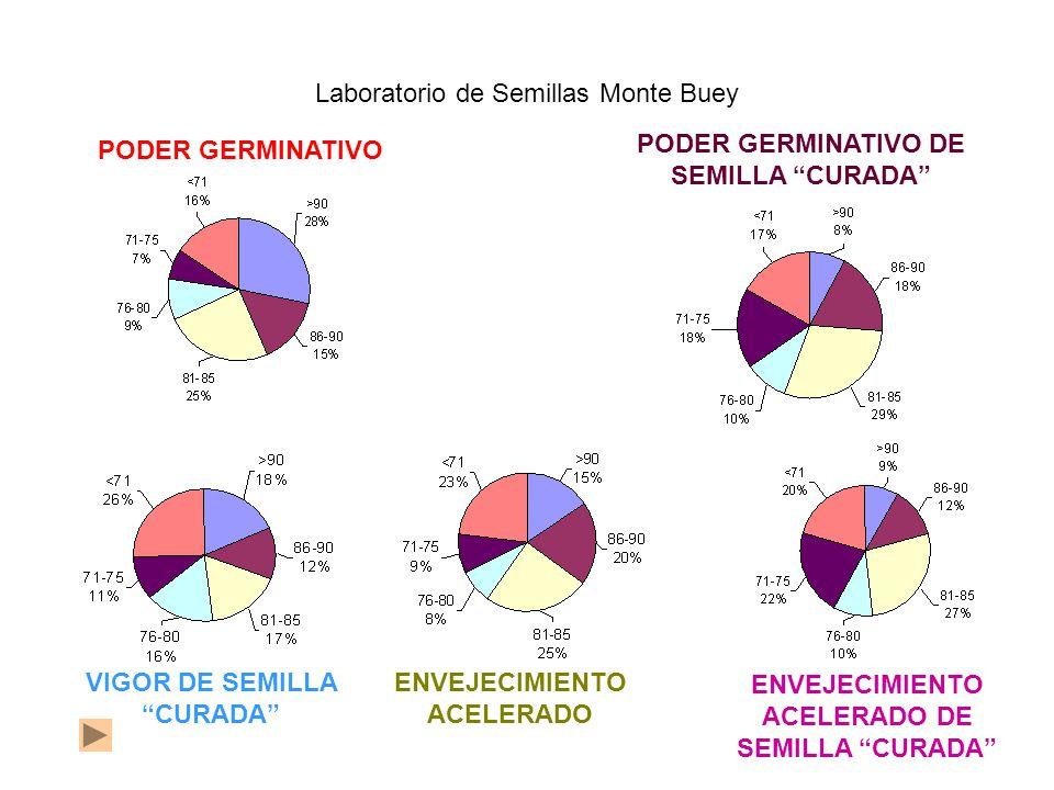 PODER GERMINATIVO PODER GERMINATIVO DE SEMILLA CURADA Laboratorio de Semillas Monte Buey VIGOR DE SEMILLA CURADA ENVEJECIMIENTO ACELERADO ENVEJECIMIENTO ACELERADO DE SEMILLA CURADA