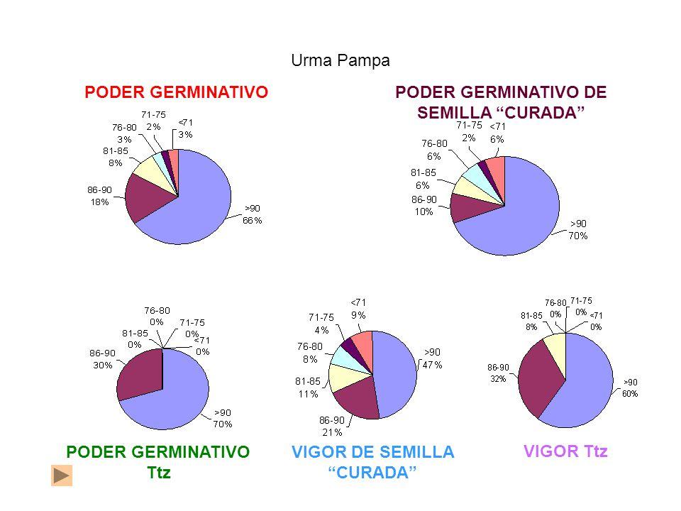 PODER GERMINATIVOPODER GERMINATIVO DE SEMILLA CURADA Urma Pampa PODER GERMINATIVO Ttz VIGOR Ttz VIGOR DE SEMILLA CURADA