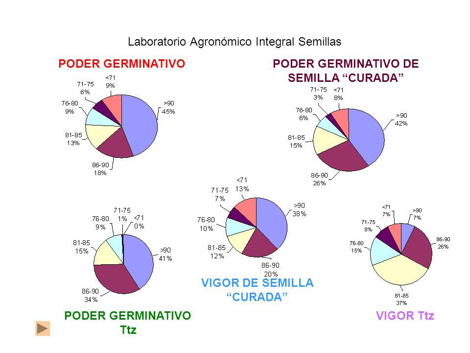 PODER GERMINATIVOPODER GERMINATIVO DE SEMILLA CURADA Laboratorio Agronómico Integral Semillas PODER GERMINATIVO Ttz VIGOR Ttz VIGOR DE SEMILLA CURADA